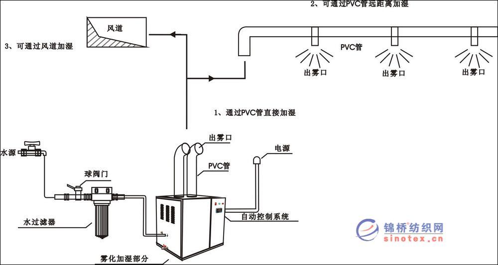 超声波加湿器工作原理