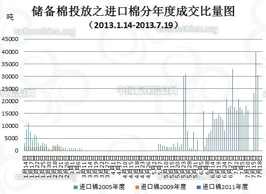储备棉投放周评:成交量及比例大幅提升 折328价基本持平