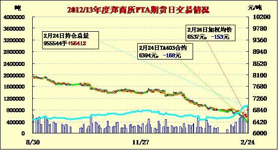 PTA期货放量下滑增仓大跌(02.25)