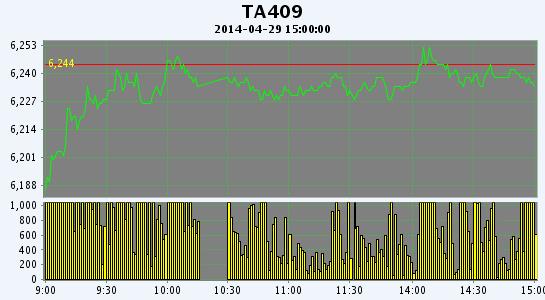 PTA期货低开反弹增仓续跌(04-29)
