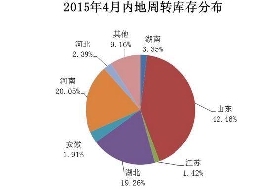 截至4月底,内地180家棉花仓库的商品棉周转库存量80.