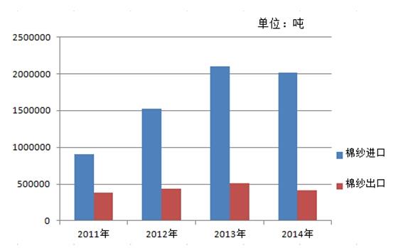 棉纱进出口数量统计图-进口税率降低 棉纱出口承压