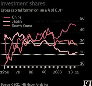 中国经济结构转型并未开始
