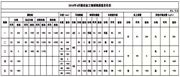 2016年4月《中国棉花协会国产棉质量差价表》