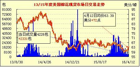 (04-12)美国棉花现货市场行情