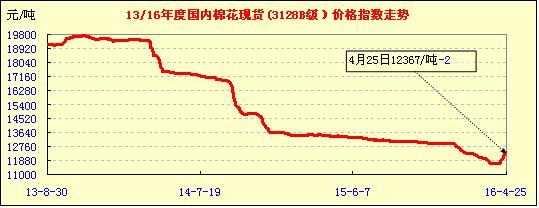 4月25日中国棉花价格指数行情