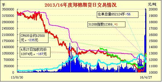 4月28日郑棉期货:冲高调整 成交缩量