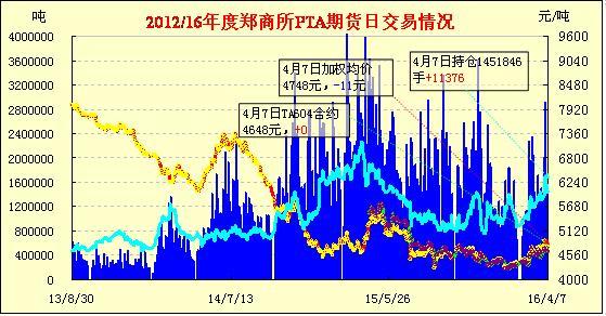 PTA期货:宽幅震荡 涨跌互现(4-8)
