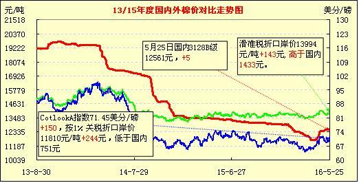 26日国内外棉价对比图表