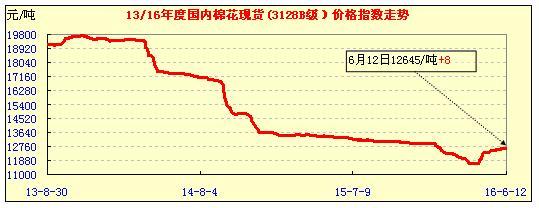 12日中国棉花价格指数行情