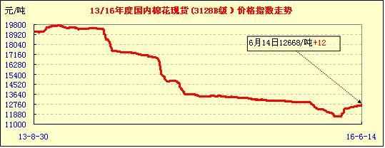 15日中国棉花价格指数行情