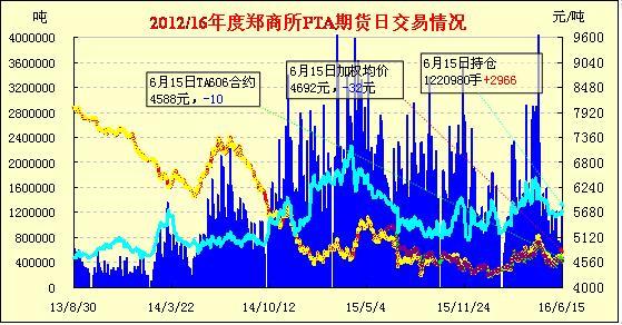 PTA期货:缩量下滑多数收跌