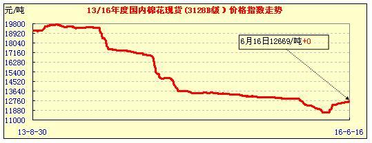 17日中国棉花价格指数行情_1