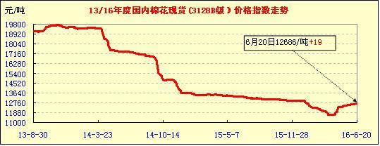 20日中国棉花价格指数行情