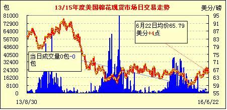 6月23日美国棉花现货市场行情