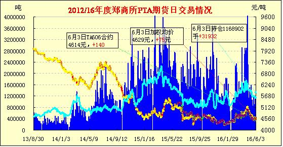 PTA期货:增仓反弹 止跌大涨