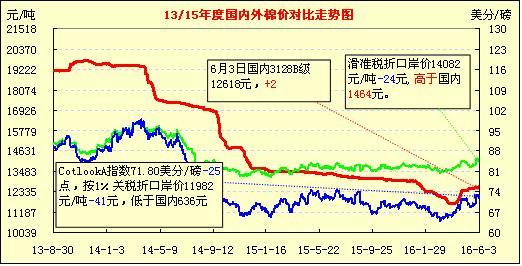 6日国内外棉价对比图表