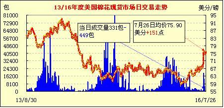 7月27日美国棉花现货市场行情