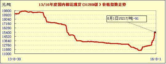 8月1日中国棉花价格指数行情