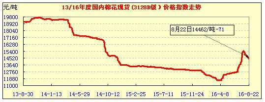 23日中国棉花价格指数行情