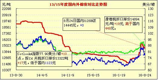 8月26日国内外棉价对比图表