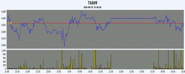 PTA期货:宽幅震荡 涨跌互现