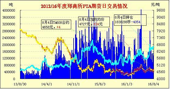 PTA期货:冲高回落 小幅收涨