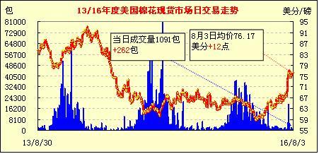 8月4日美国棉花现货市场行情