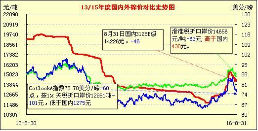 9月2日国内外棉价对比图表