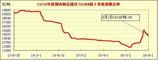 9月2日中国棉花价格指数行情