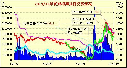 9月13日郑棉期货:放量下跌 短期艰难