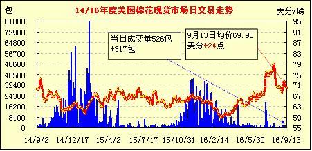 9月14日美国棉花现货市场行情早报