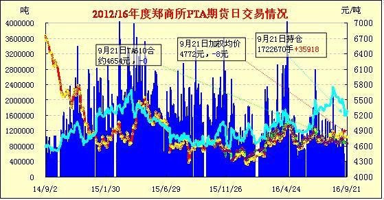 9月22日PTA期货早报:冲高回落 窄幅收跌