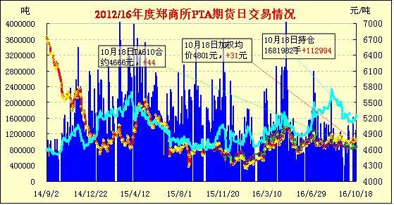 10月19日PTA期货早报:增仓上扬 全线收涨