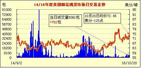 10月21日美国棉花现货市场行情早报