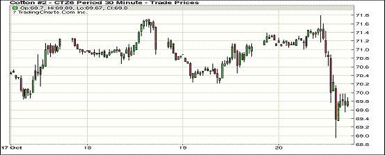 10月21日早报:美元指数走强 纽约期棉大跌