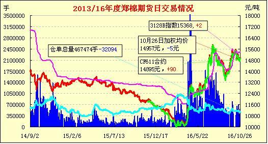 10月27日郑棉期货早报:减仓下跌 短线回落