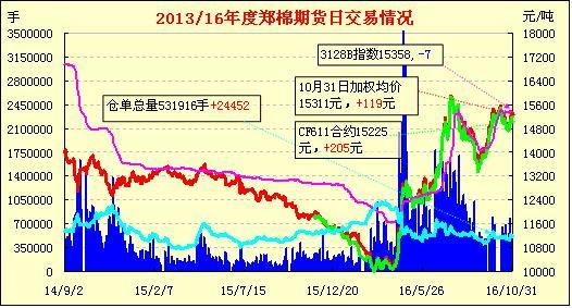 11月1日郑棉期货早报:增仓上涨 温和放量