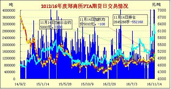 11月16日早报:PTA期货卖盘打压全线续跌