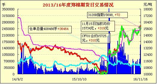 11月17日郑棉期货早报:放量收涨 中线回稳