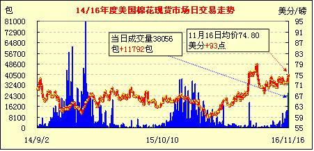 11月17日美国棉花现货市场行情