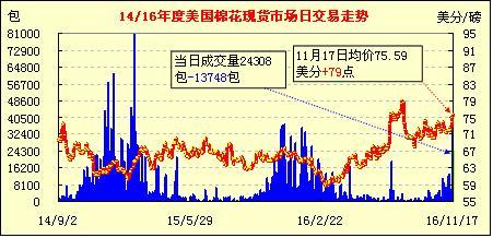 11月18日美国棉花现货市场行情早报