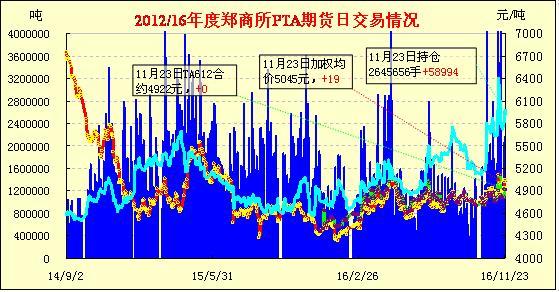 11月24日PTA期货早报:缩量整理 涨跌互现