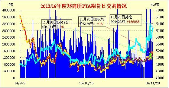 11月29日PTA期货早报:放量反弹 小幅收涨