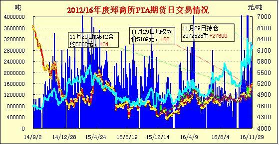 11月30日PTA期货早报:冲高回落 增仓续涨