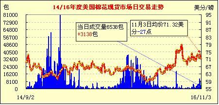 11月4日美国棉花现货市场行情