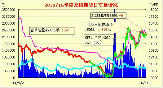 11月7日郑棉期货早报:上冲受阻 前高压制