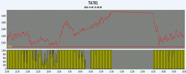 11月9日早报:PTA期货冲高回落 继续收涨