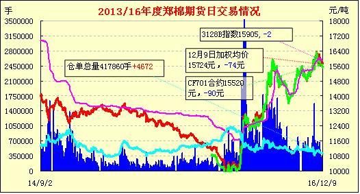12月13日郑棉期货早报:增仓冲高 短线回稳