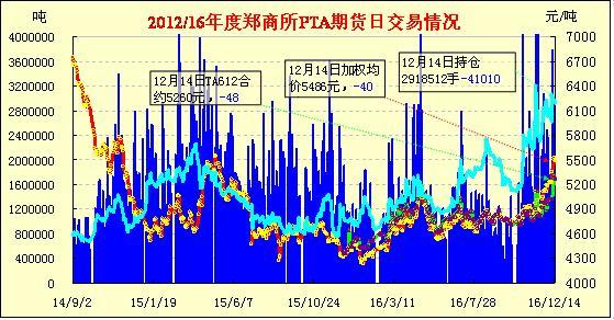12月15日PTA期货早报:高开下滑 止涨收跌